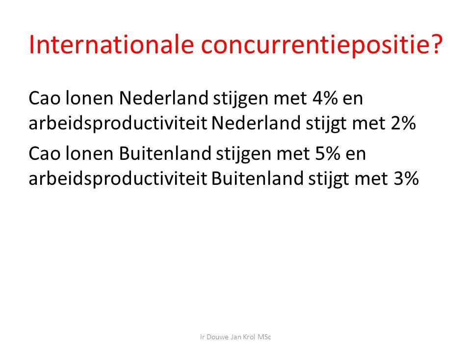 Internationale concurrentiepositie.