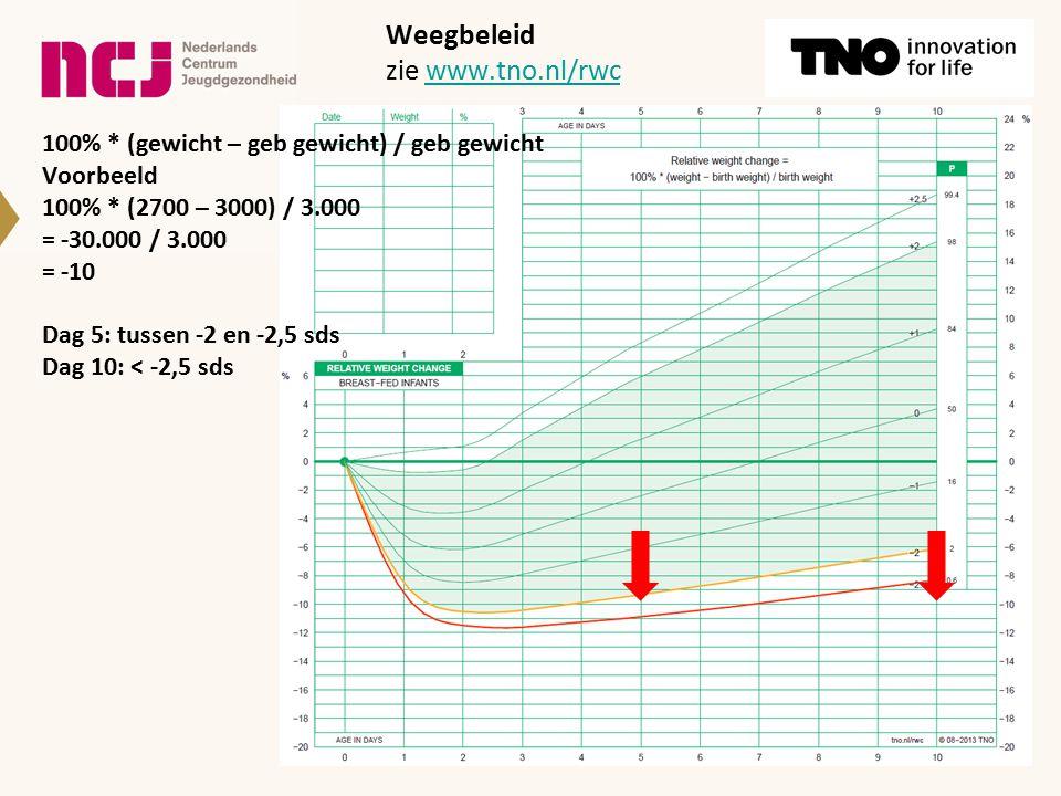 Weegbeleid zie www.tno.nl/rwcwww.tno.nl/rwc 100% * (gewicht – geb gewicht) / geb gewicht Voorbeeld 100% * (2700 – 3000) / 3.000 = -30.000 / 3.000 = -10 Dag 5: tussen -2 en -2,5 sds Dag 10: < -2,5 sds