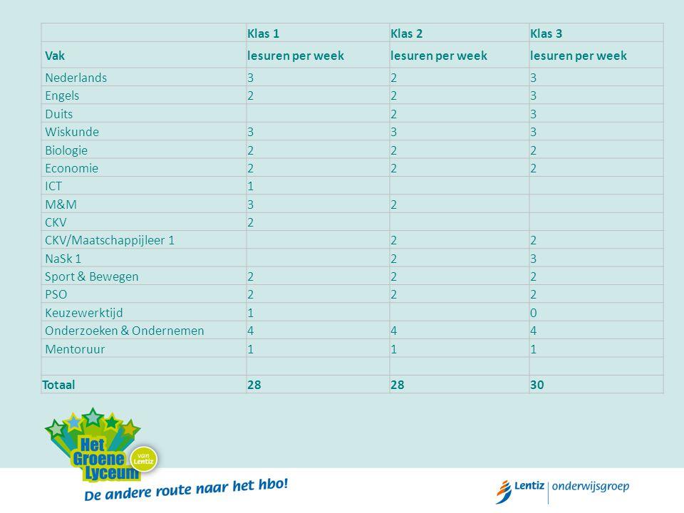Klas 1Klas 2Klas 3 Vaklesuren per week Nederlands323 Engels223 Duits 23 Wiskunde333 Biologie222 Economie222 ICT1 M&M32 CKV2 CKV/Maatschappijleer 1 22