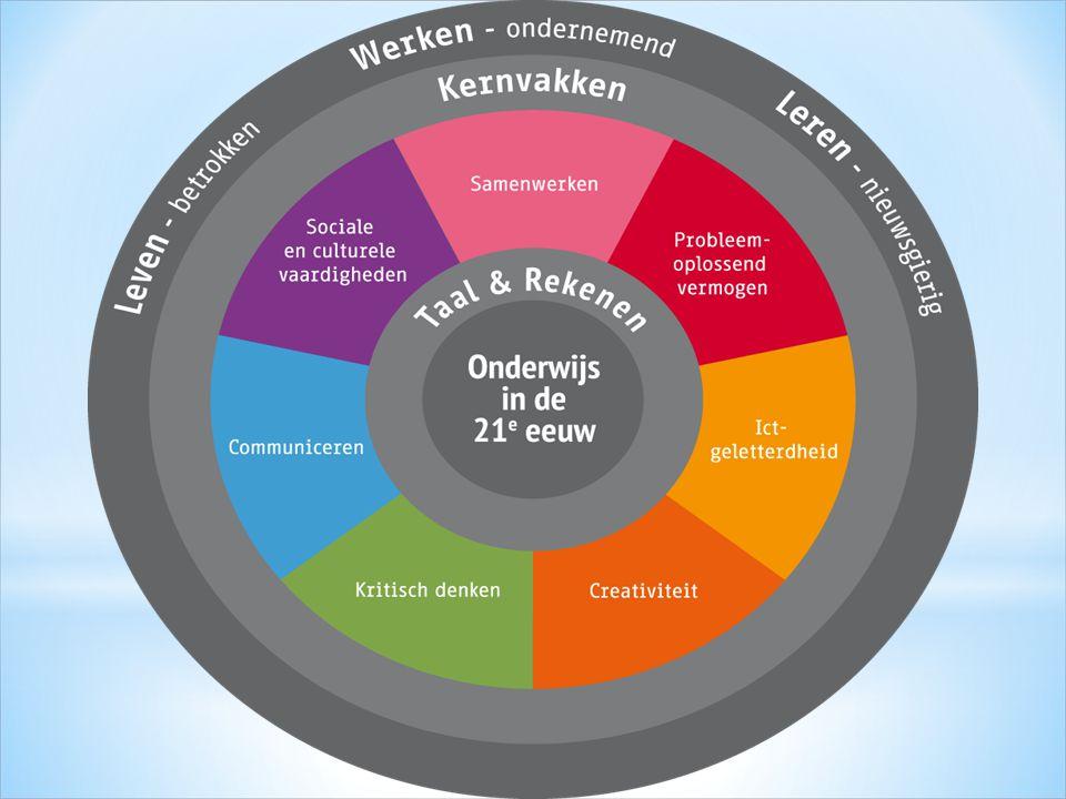 - kennisconstructie - samenwerken - communiceren - initiatief nemen - ICT geletterdheid - probleemoplossend denken - creativiteit - kritisch denken - zelfregulerend vermogen - sociale en culturele vaardigheden ondernemende, nieuwsgierige en onderzoekende houding Onderwijs & Vaardigheden in de 21 e eeuw