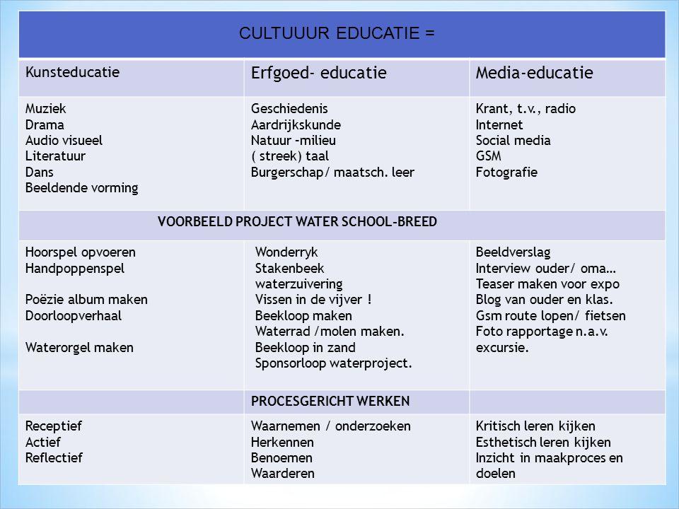 Kunsteducatie Erfgoed- educatieMedia-educatie Muziek Drama Audio visueel Literatuur Dans Beeldende vorming Geschiedenis Aardrijkskunde Natuur –milieu