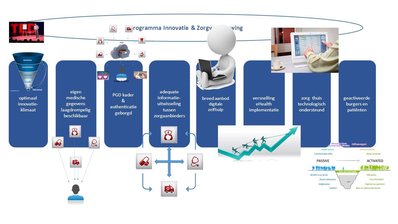 programma Innovatie & Zorgvernieuwing eigen medische gegevens laagdrempelig beschikbaar adequate informatie- uitwisseling tussen zorgaanbieders PGD ka