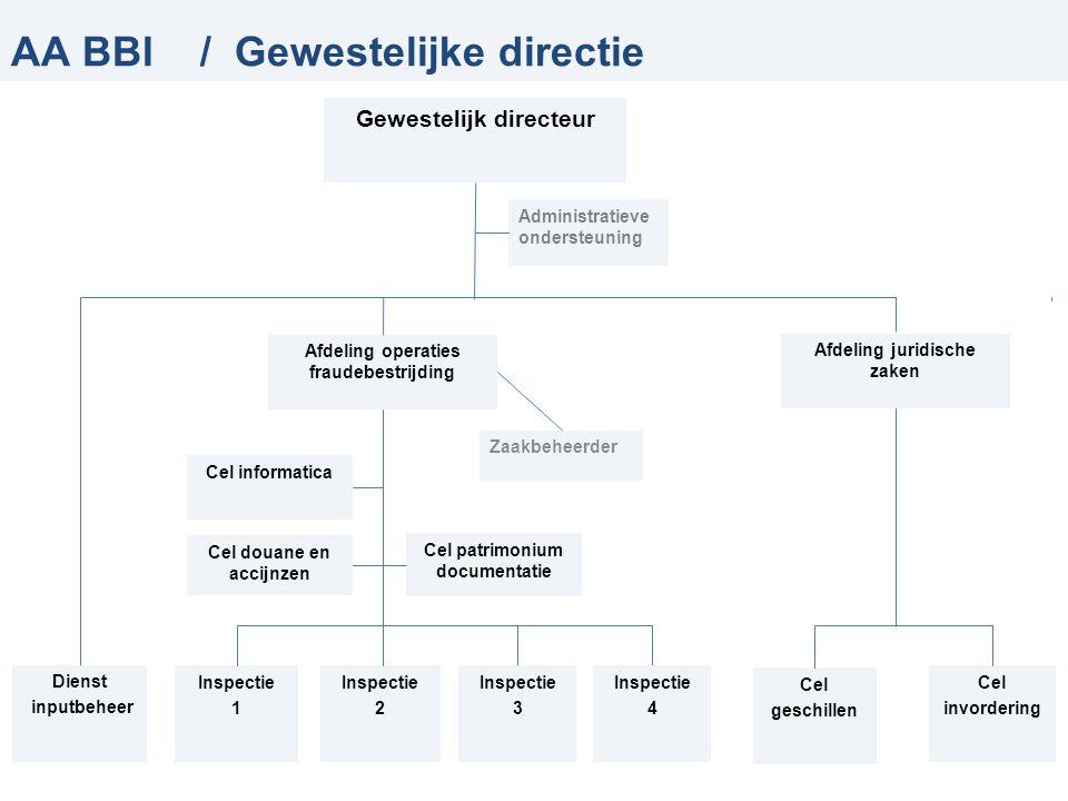 AA BBI / Gewestelijke directie Gewestelijk directeur Dienst inputbeheer Afdeling operaties fraudebestrijding Cel patrimonium documentatie Inspectie 1