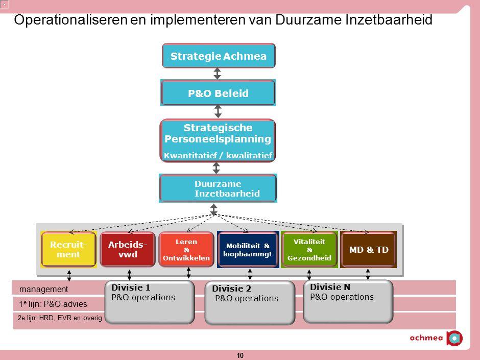 10 Operationaliseren en implementeren van Duurzame Inzetbaarheid management 2e lijn: HRD, EVR en overig P&O Beleid Strategische Personeelsplanning Kwa