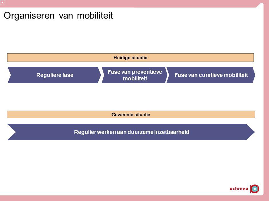 Organiseren van mobiliteit Huidige situatie Reguliere faseFase van curatieve mobiliteit Fase van preventieve mobiliteit Regulier werken aan duurzame i