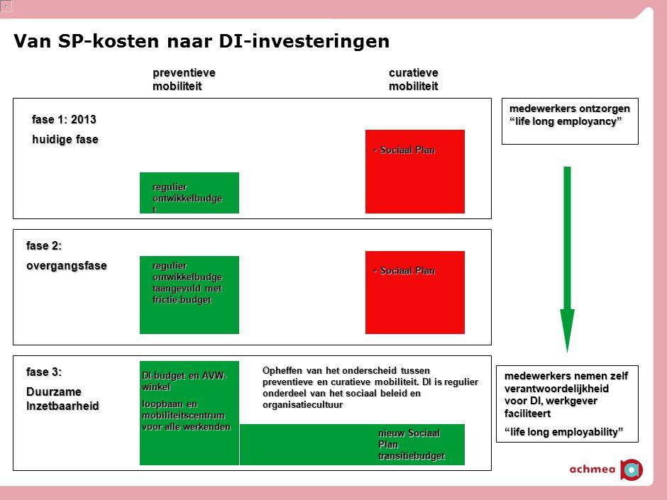 Van SP-kosten naar DI-investeringen fase 1: 2013 huidige fase fase 2: overgangsfase fase 3: Duurzame Inzetbaarheid preventieve mobiliteit curatieve mo