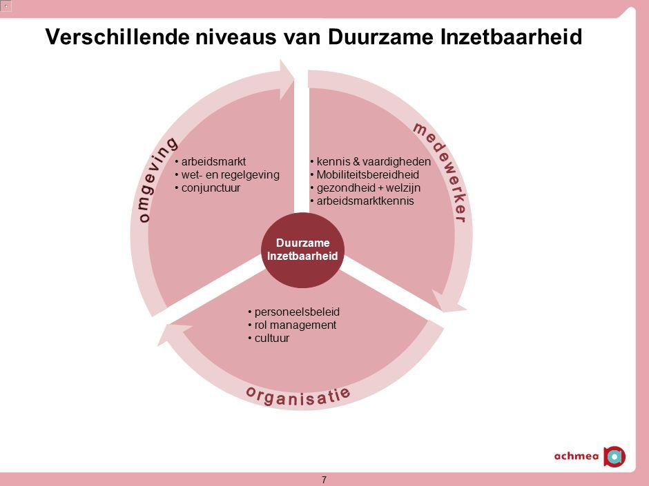 7 Verschillende niveaus van Duurzame Inzetbaarheid arbeidsmarkt wet- en regelgeving conjunctuur personeelsbeleid rol management cultuur kennis & vaard