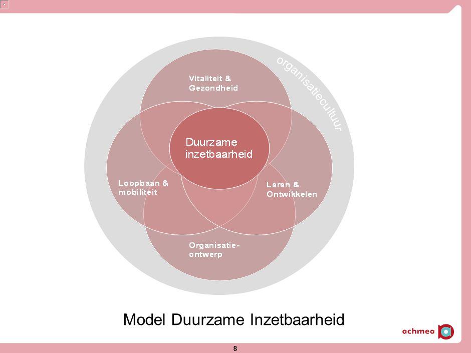 Toelichting op de onderdelen Leren & Ontwikkelen Het ontwikkelen van competenties is een basisvoorwaarde voor inzetbaarheid.