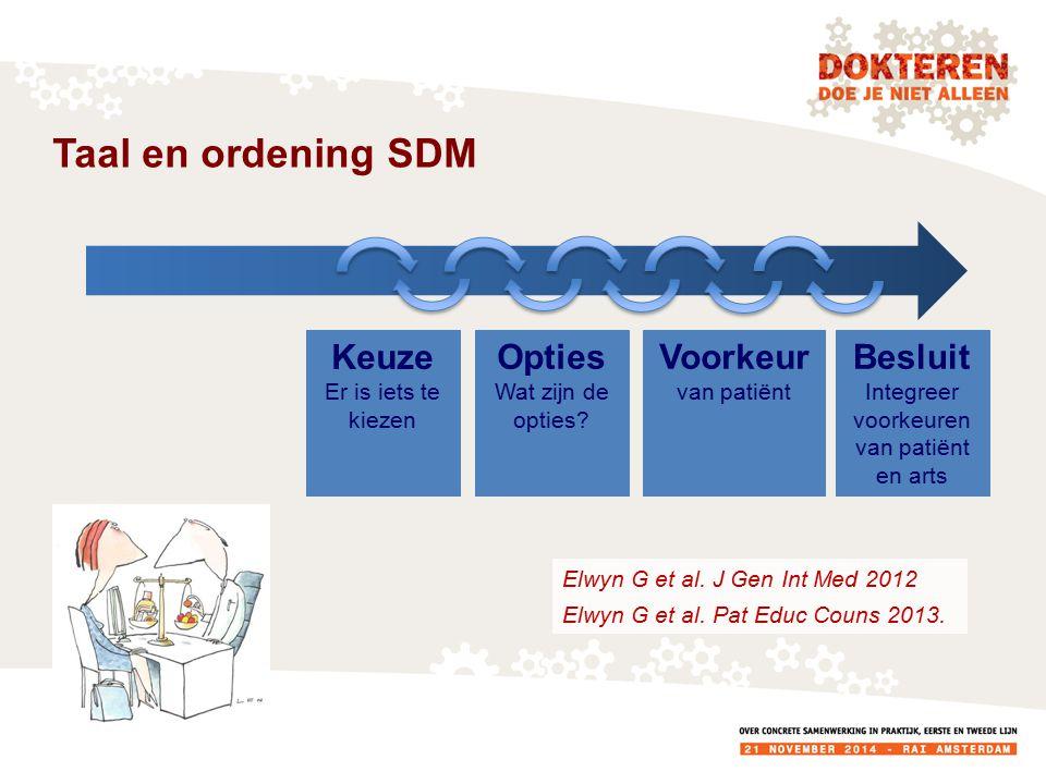 Taal en ordening SDM Keuze Er is iets te kiezen OptiesVoorkeurBesluit Er zijn keuzes Deelname patiënt aan keuzeproces