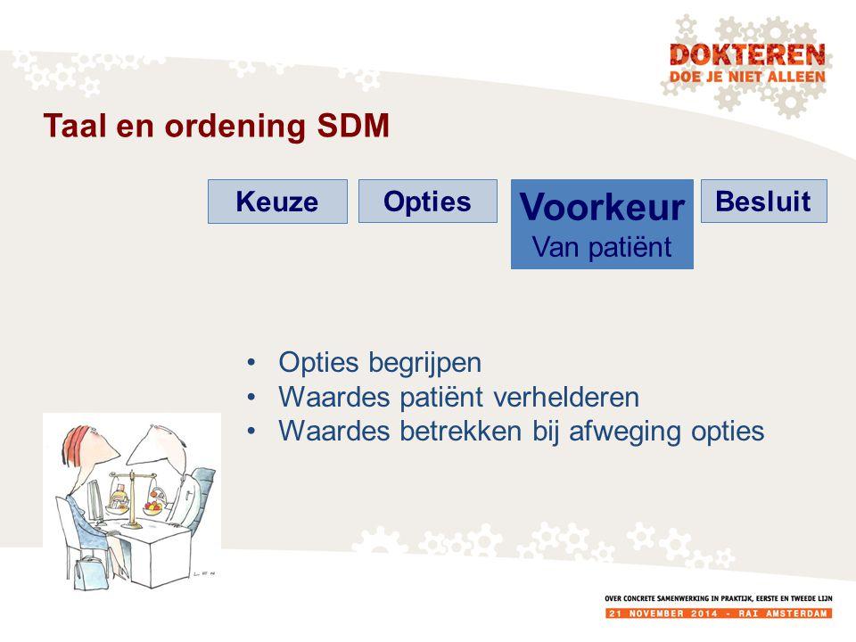 Taal en ordening SDM Keuze Opties Voorkeur Van patiënt Besluit Opties begrijpen Waardes patiënt verhelderen Waardes betrekken bij afweging opties