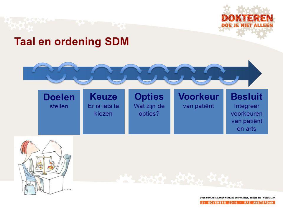 Taal en ordening SDM Keuze Er is iets te kiezen Opties Wat zijn de opties.
