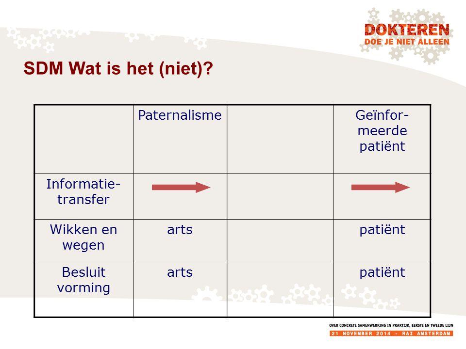 SDM Wat is het (niet).