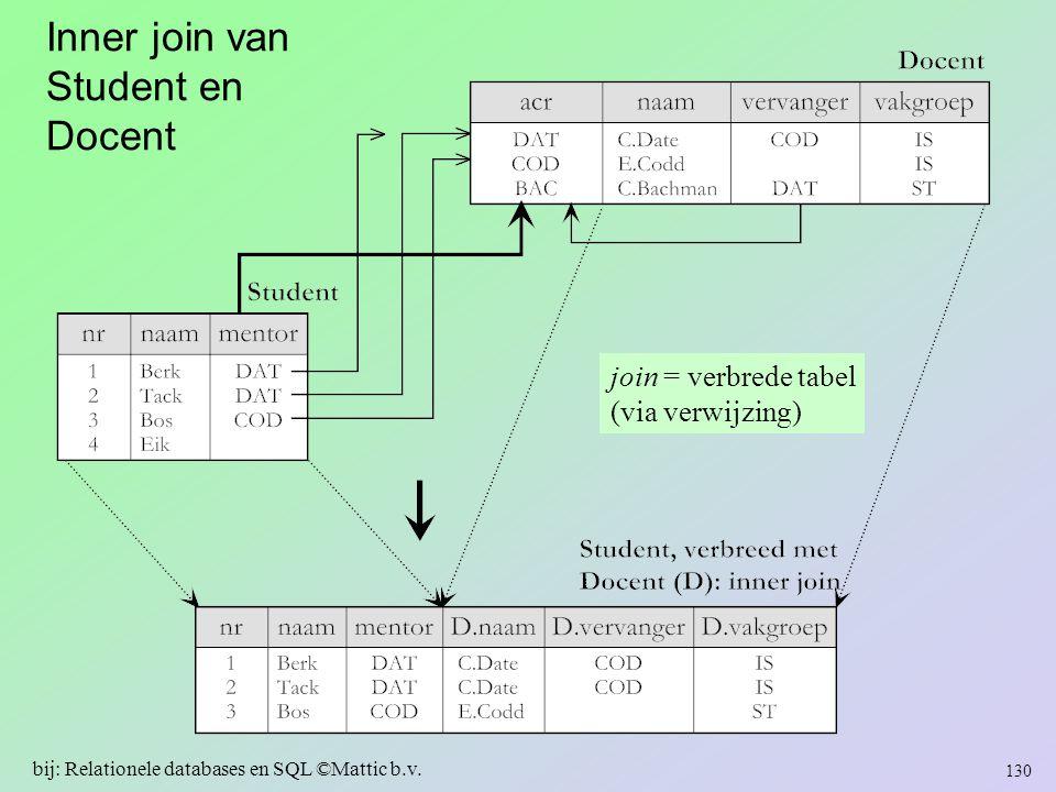Inner join van Student en Docent 130 bij: Relationele databases en SQL ©Mattic b.v. join = verbrede tabel (via verwijzing)