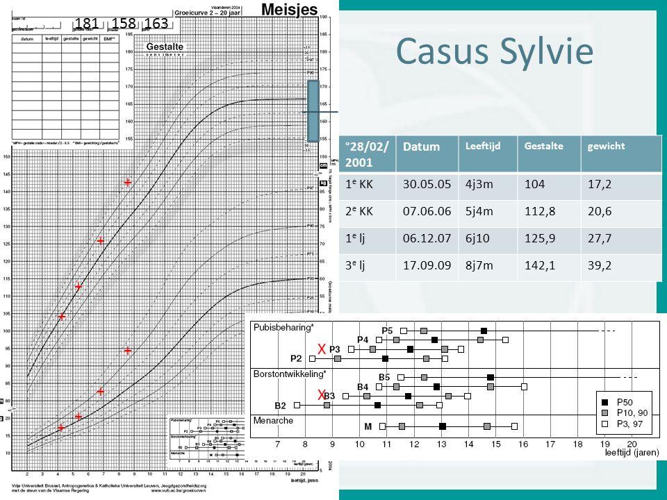 Casus Sylvie °28/02/ 2001 Datum LeeftijdGestaltegewicht 1 e KK30.05.054j3m10417,2 2 e KK07.06.065j4m112,820,6 1 e lj06.12.076j10125,927,7 3 e lj17.09.098j7m142,139,2 + + + + + + + + 181 158 163 X X