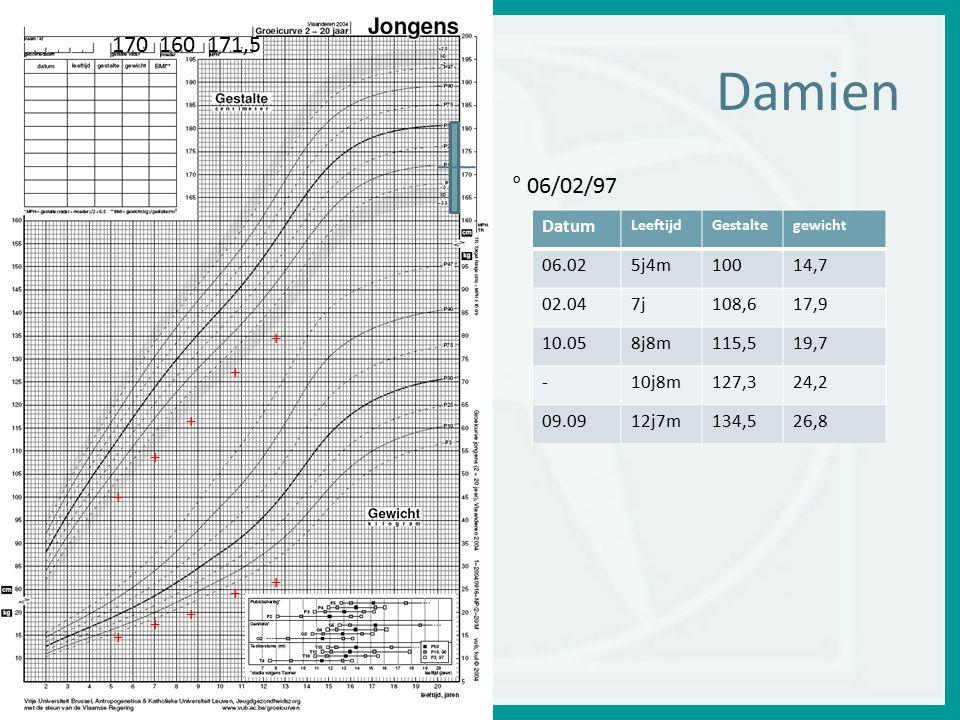 Damien Datum LeeftijdGestaltegewicht 06.025j4m10014,7 02.047j108,617,9 10.058j8m115,519,7 -10j8m127,324,2 09.0912j7m134,526,8 ° 06/02/97 170 160 171,5 + + + + + + + + + +