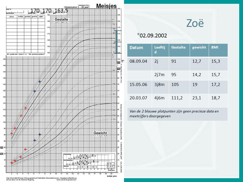 Zoë + + + + + + + + + + + + 170 170 163,5 Datum Leeftij d GestaltegewichtBMI 08.09.042j9112,715,3 2j7m9514,215,7 15.05.063j8m1051917,2 20.03.074j6m111,223,118,7 Van de 2 blauwe plotpunten zijn geen precieze data en meetcijfers doorgegeven °02.09.2002