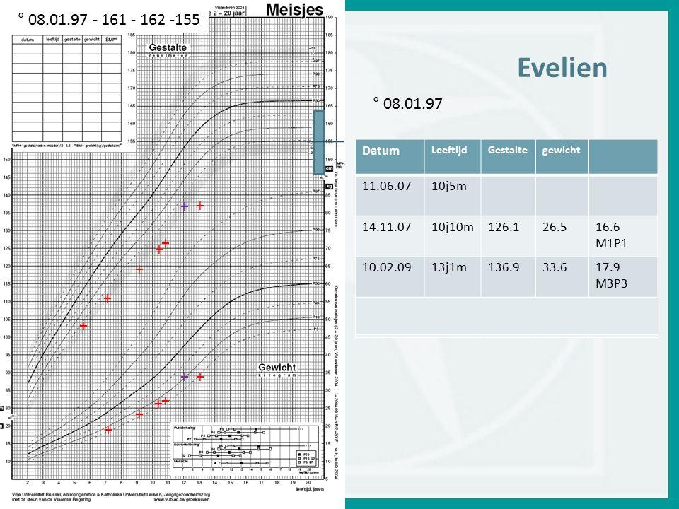+ + + + + + + + + + + + + Datum LeeftijdGestaltegewicht 11.06.0710j5m 14.11.0710j10m126.126.516.6 M1P1 10.02.0913j1m136.933.617.9 M3P3 12j1m ° 08.01.97 - 161 - 162 -155 ° 08.01.97 Evelien