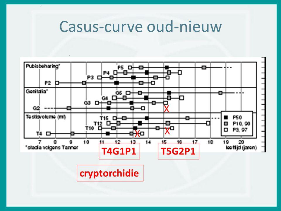 Casus-curve oud-nieuw X T4G1P1 X X T5G2P1 cryptorchidie
