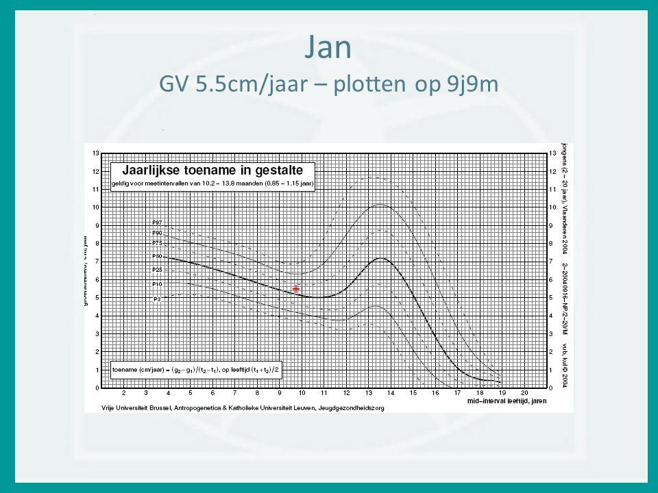 Jan GV 5.5cm/jaar – plotten op 9j9m +