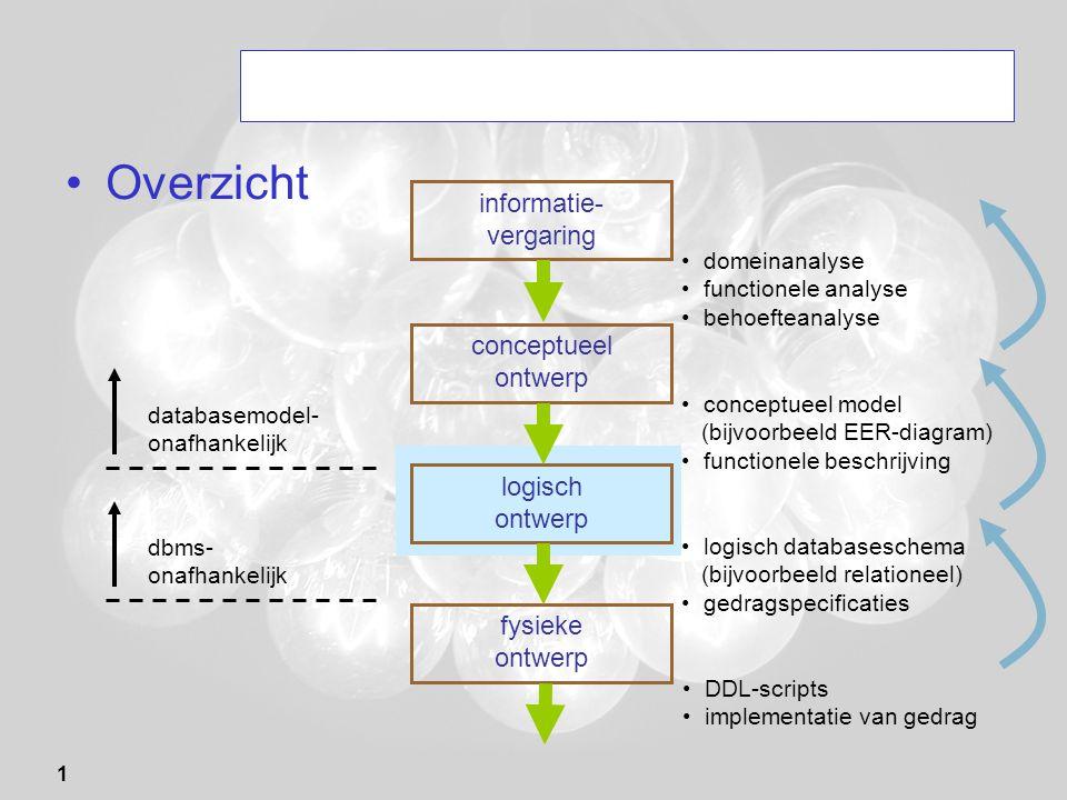 1 Overzicht informatie- vergaring domeinanalyse functionele analyse behoefteanalyse conceptueel ontwerp logisch ontwerp fysieke ontwerp databasemodel-