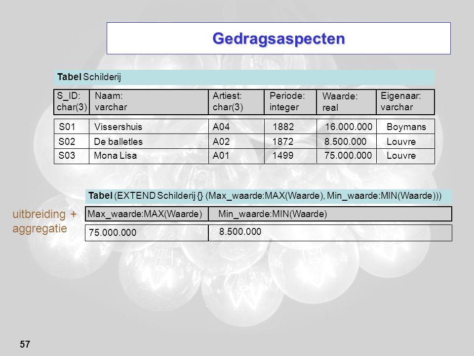 57 Gedragsaspecten Tabel (EXTEND Schilderij {} (Max_waarde:MAX(Waarde), Min_waarde:MIN(Waarde))) Max_waarde:MAX(Waarde) 75.000.000 uitbreiding + aggre