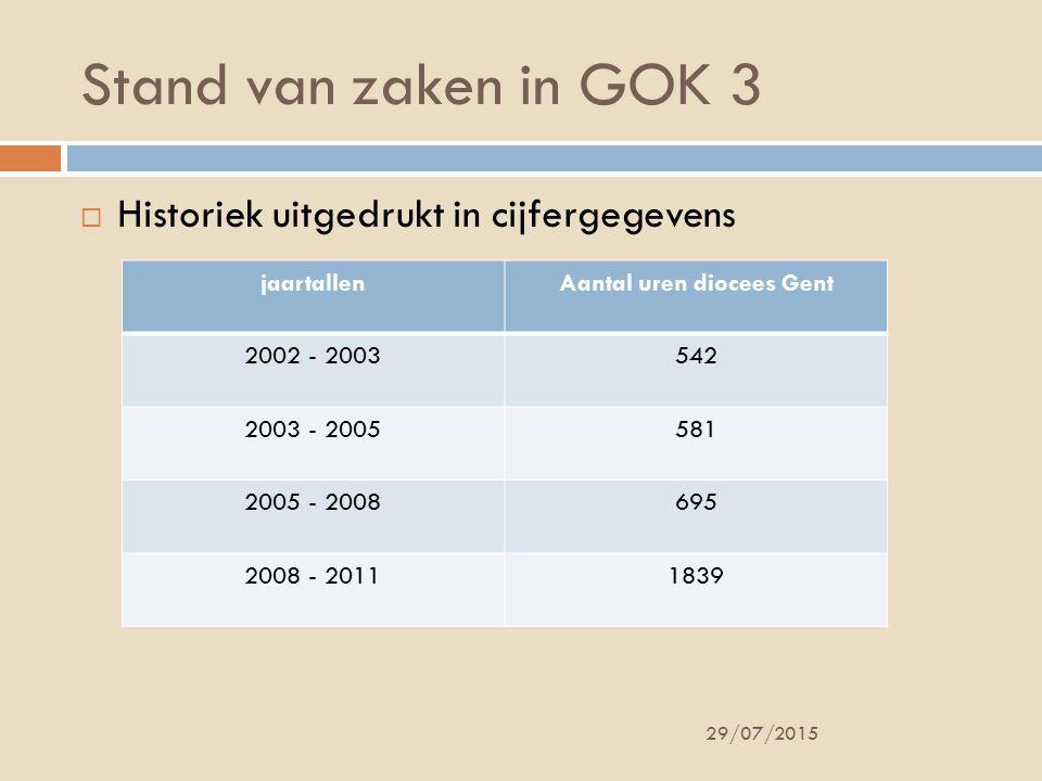 Stand van zaken in GOK 3 29/07/2015  Historiek uitgedrukt in cijfergegevens jaartallenAantal uren diocees Gent 2002 - 2003542 2003 - 2005581 2005 - 2008695 2008 - 20111839