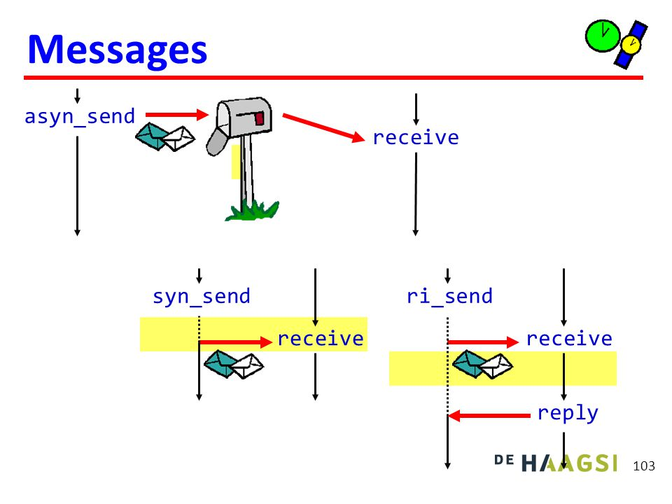 104 Messages Synchroon met behulp van 2 asynchrone messages Proces 1 asyn_send(mes) receive(ack) Proces 2 receive(mes) async_send(ack) Remote invocation met behulp van 4 asynchrone messages Proces 1 asyn_send(mes) receive(ack) receive(reply) async_send(ack) Proces 2 receive(mes) async_send(ack) //...