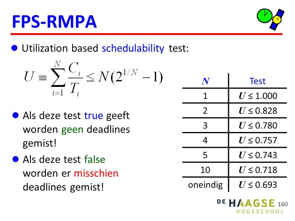 160 FPS-RMPA Als deze test true geeft worden geen deadlines gemist! Als deze test false worden er misschien deadlines gemist! N Test 1 U ≤ 1.000 2 U ≤