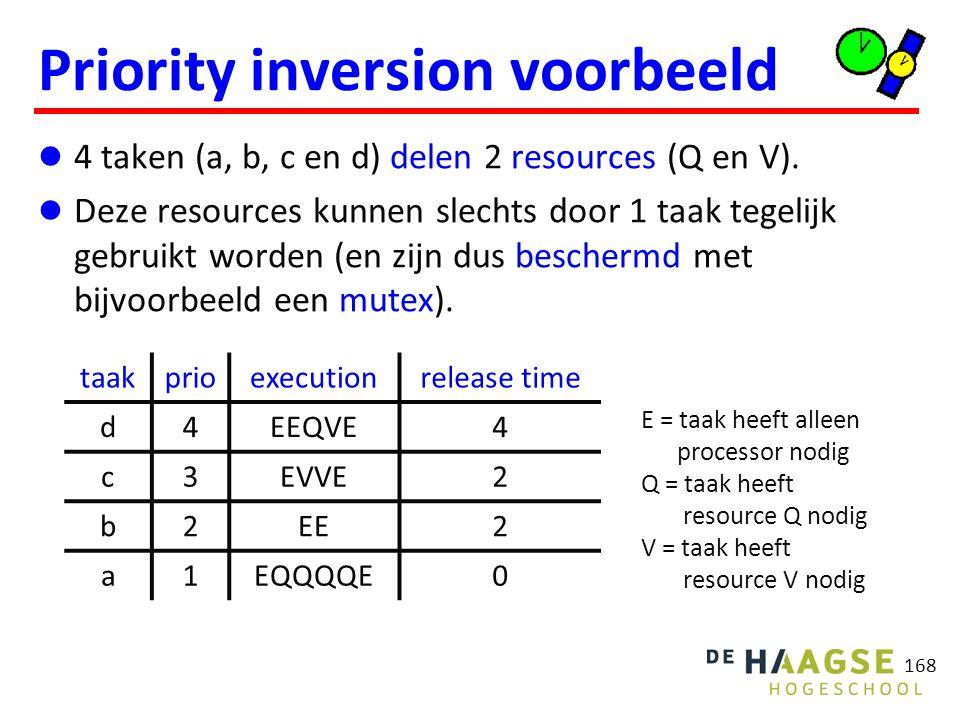 168 Priority inversion voorbeeld 4 taken (a, b, c en d) delen 2 resources (Q en V). Deze resources kunnen slechts door 1 taak tegelijk gebruikt worden