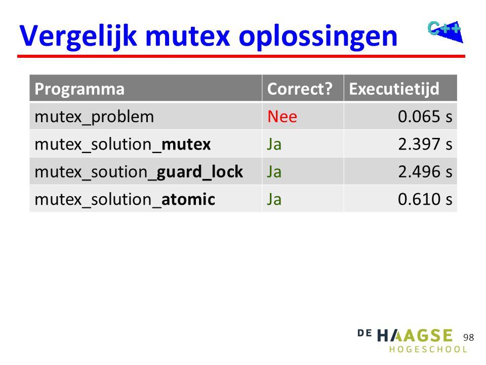Vergelijk mutex oplossingen 98 ProgrammaCorrect?Executietijd mutex_problemNee0.065 s mutex_solution_mutexJa2.397 s mutex_soution_guard_lockJa2.496 s m