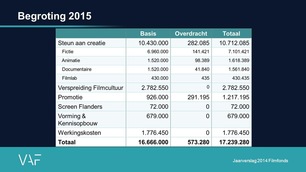 Begroting 2015 Jaarverslag 2014 Filmfonds