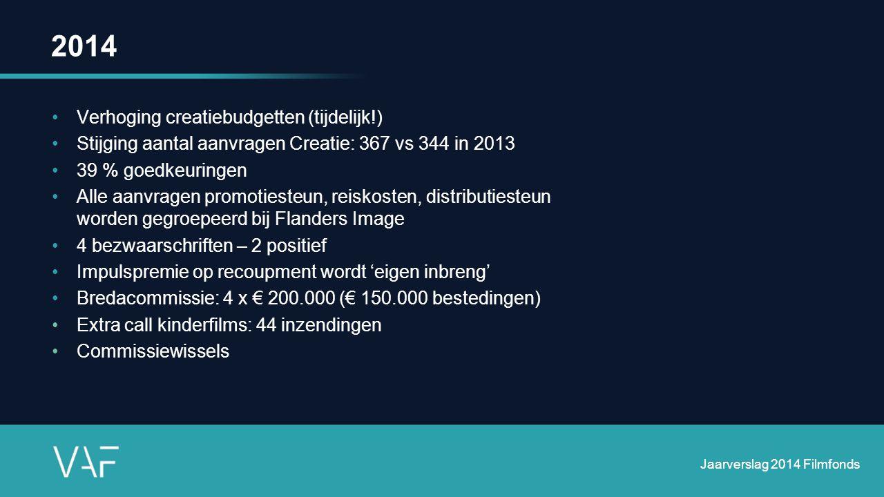 2014 Verhoging creatiebudgetten (tijdelijk!) Stijging aantal aanvragen Creatie: 367 vs 344 in 2013 39 % goedkeuringen Alle aanvragen promotiesteun, reiskosten, distributiesteun worden gegroepeerd bij Flanders Image 4 bezwaarschriften – 2 positief Impulspremie op recoupment wordt 'eigen inbreng' Bredacommissie: 4 x € 200.000 (€ 150.000 bestedingen) Extra call kinderfilms: 44 inzendingen Commissiewissels Jaarverslag 2014 Filmfonds