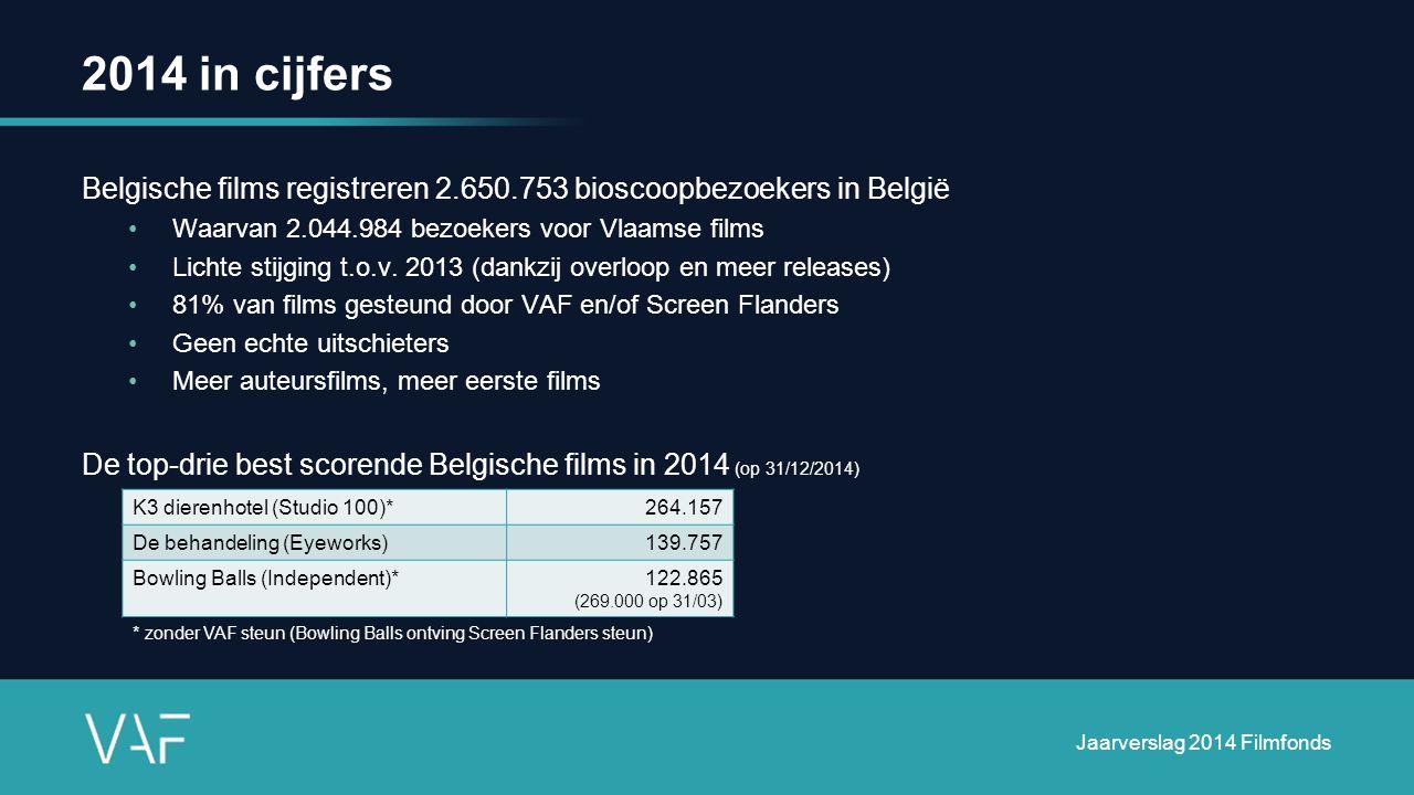 2014 in cijfers Belgische films registreren 2.650.753 bioscoopbezoekers in België Waarvan 2.044.984 bezoekers voor Vlaamse films Lichte stijging t.o.v.