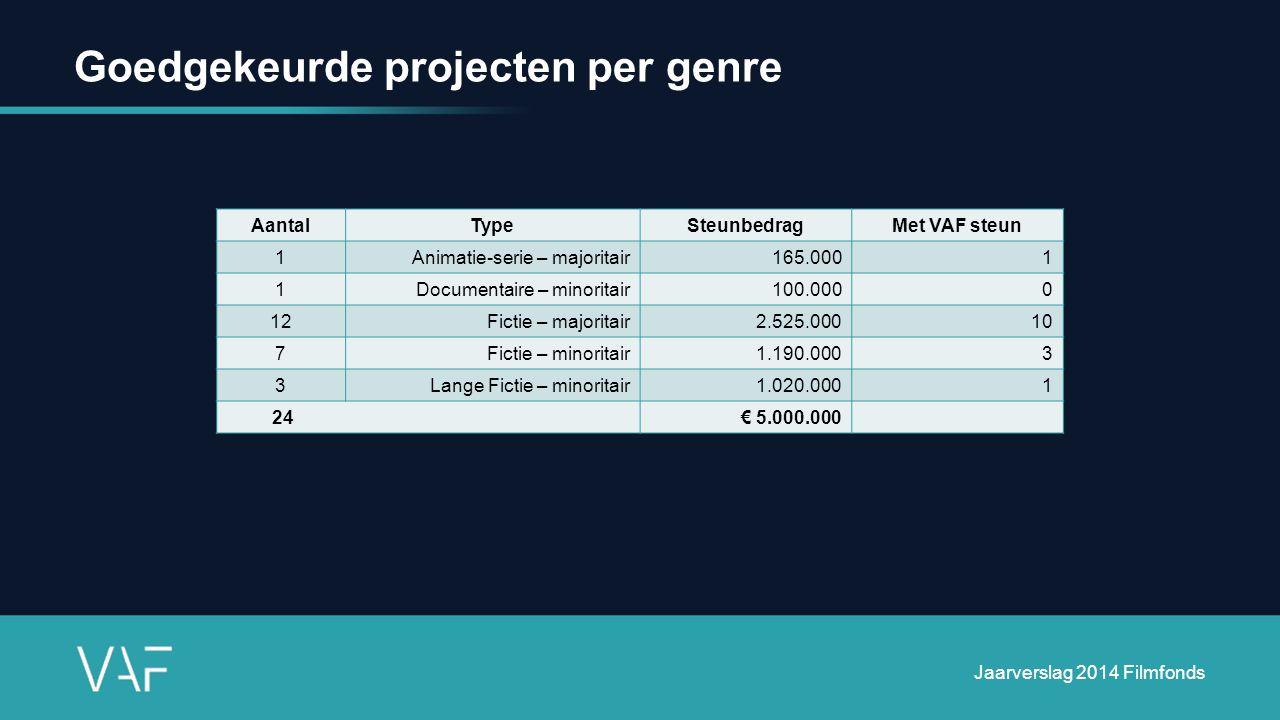 Goedgekeurde projecten per genre AantalTypeSteunbedragMet VAF steun 1Animatie-serie – majoritair165.0001 1Documentaire – minoritair100.0000 12Fictie – majoritair2.525.00010 7Fictie – minoritair1.190.0003 3Lange Fictie – minoritair1.020.0001 24 € 5.000.000