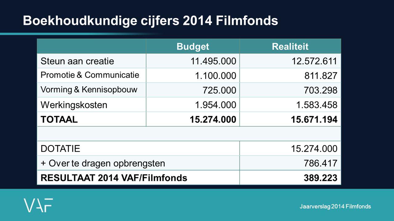 Jaarverslag 2014 Filmfonds Slaagpercentage IngediendGesteund 64% Ontvankelijk 76% 85%