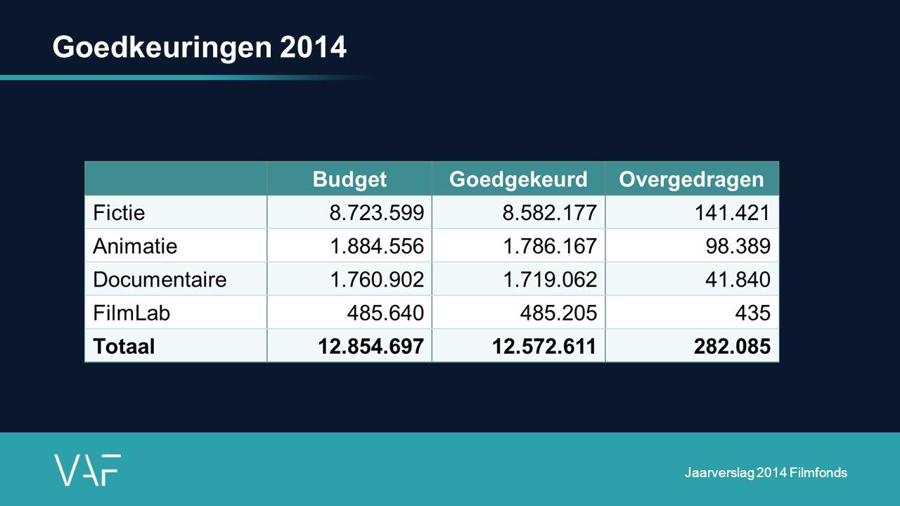 Boekhoudkundige cijfers 2014 VAF vzw Jaarverslag 2014 Filmfonds
