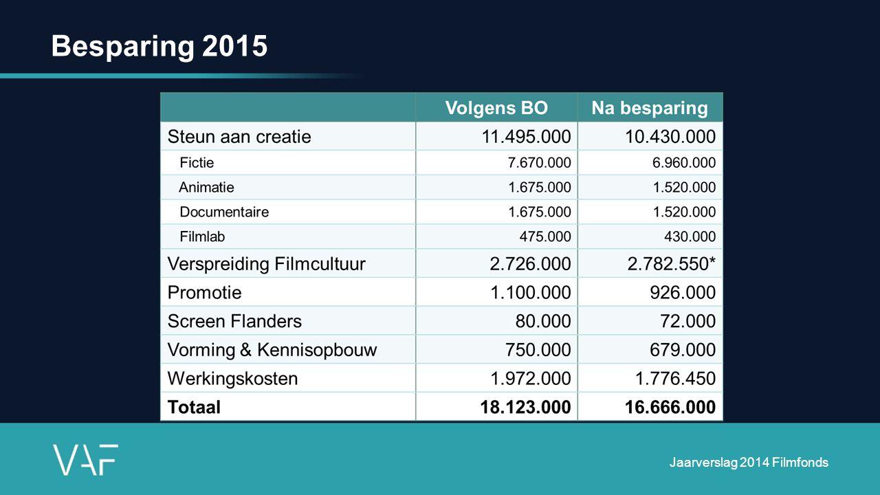 Verspreiding filmcultuur Structurele dossiers (2 of 4 jaar) 2015-2016: bestaande structurele erkenningen uitvoeren Projecten (1 jaar) vanaf 2015 eerste erkenningen Jaarverslag 2014 Filmfonds