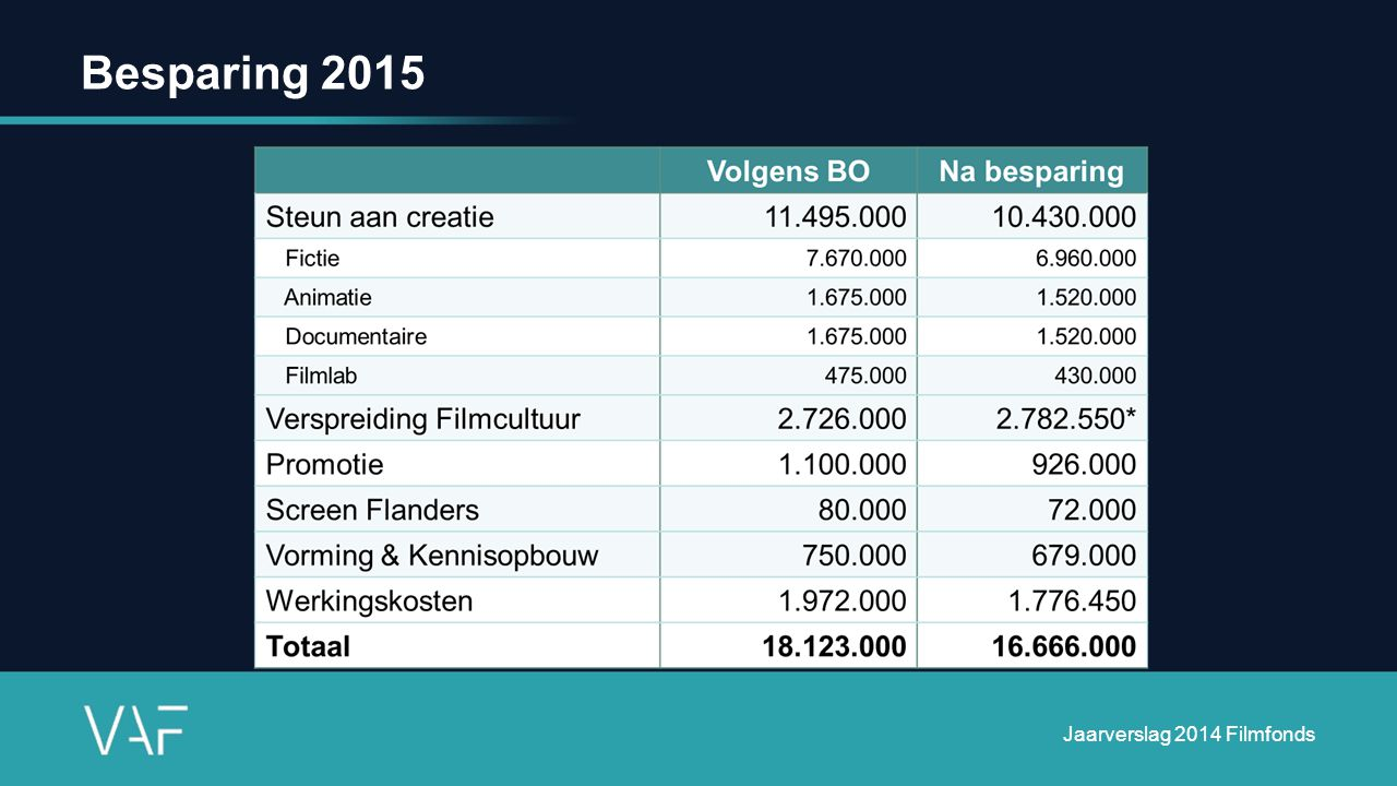 Besparing 2015 Jaarverslag 2014 Filmfonds