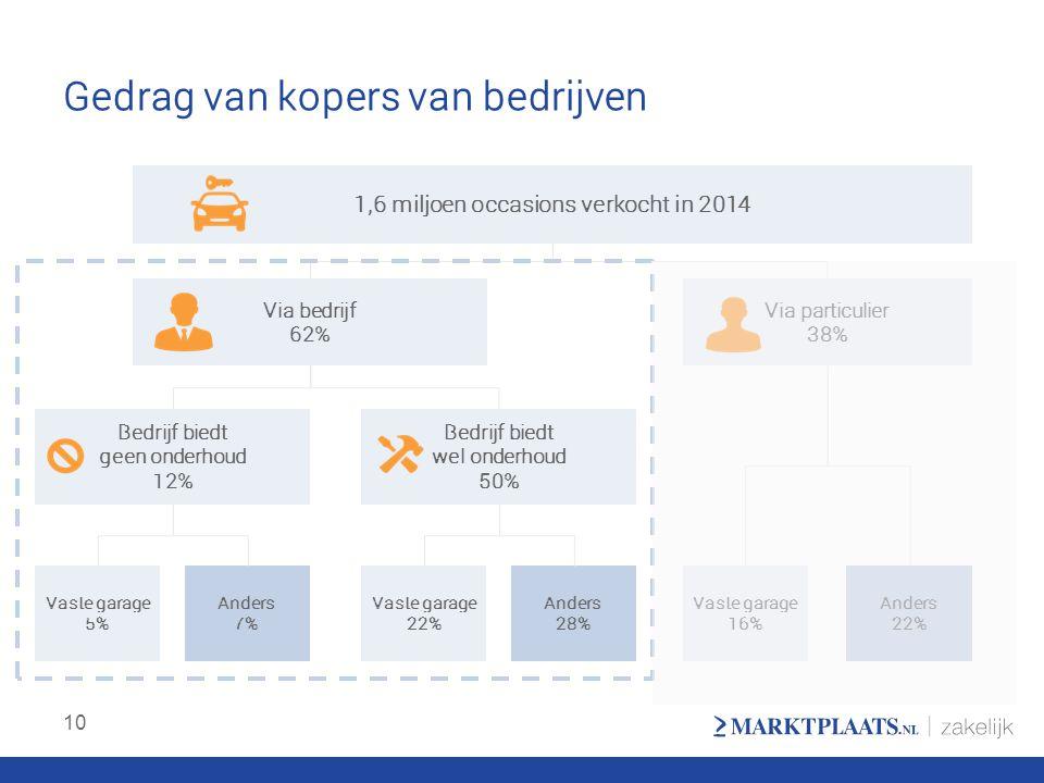 Gedrag van kopers van bedrijven 10 1,6 miljoen occasions verkocht in 2014 Via bedrijf 62% Via particulier 38% Bedrijf biedt geen onderhoud 12% Bedrijf