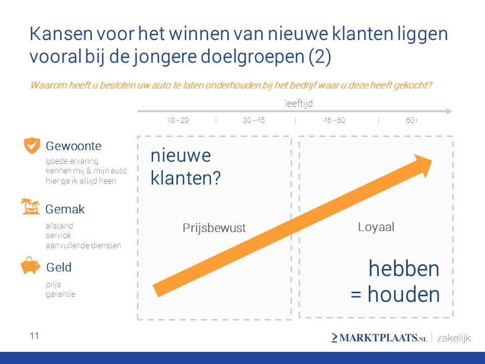 Kansen voor het winnen van nieuwe klanten liggen vooral bij de jongere doelgroepen (2) 11 Loyaal Prijsbewust Gewoonte Gemak Geld hebben = houden nieuw