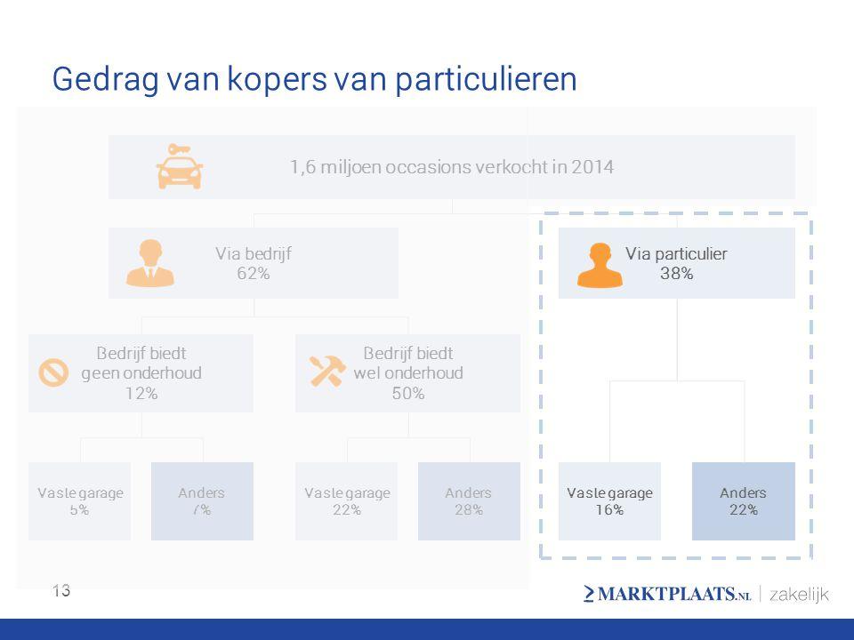 Gedrag van kopers van particulieren 13 1,6 miljoen occasions verkocht in 2014 Via bedrijf 62% Via particulier 38% Bedrijf biedt geen onderhoud 12% Bed