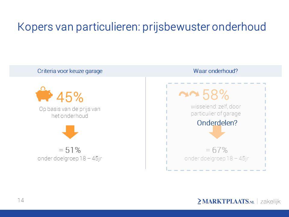 Kopers van particulieren: prijsbewuster onderhoud 14 45% Op basis van de prijs van het onderhoud = 51% onder doelgroep 18 – 45jr Waar onderhoud?Criter