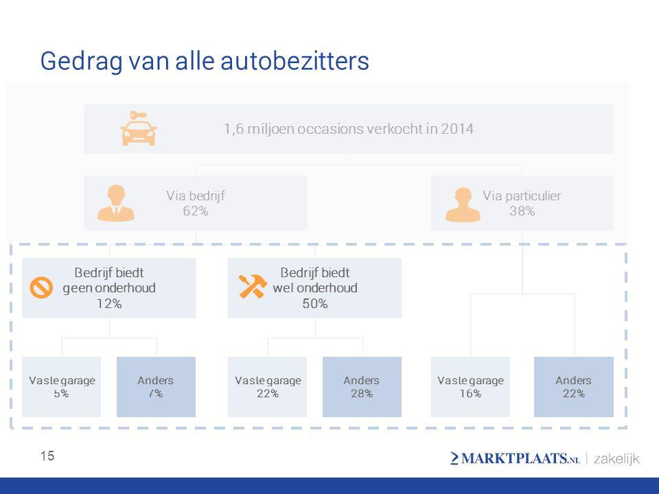 Gedrag van alle autobezitters 15 1,6 miljoen occasions verkocht in 2014 Via bedrijf 62% Via particulier 38% Bedrijf biedt geen onderhoud 12% Bedrijf b
