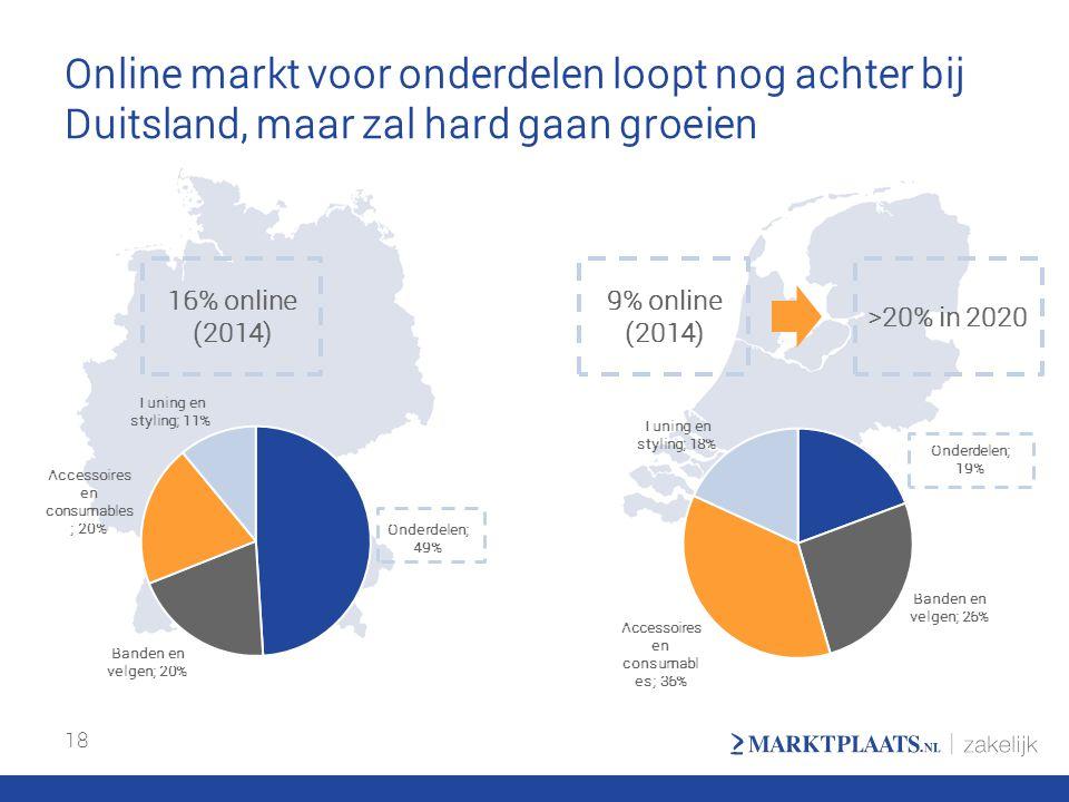 Online markt voor onderdelen loopt nog achter bij Duitsland, maar zal hard gaan groeien 18 16% online (2014) 9% online (2014) >20% in 2020