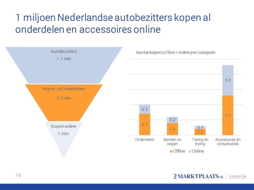 1 miljoen Nederlandse autobezitters kopen al onderdelen en accessoires online 19 Aantal kopers offline / online per categorie