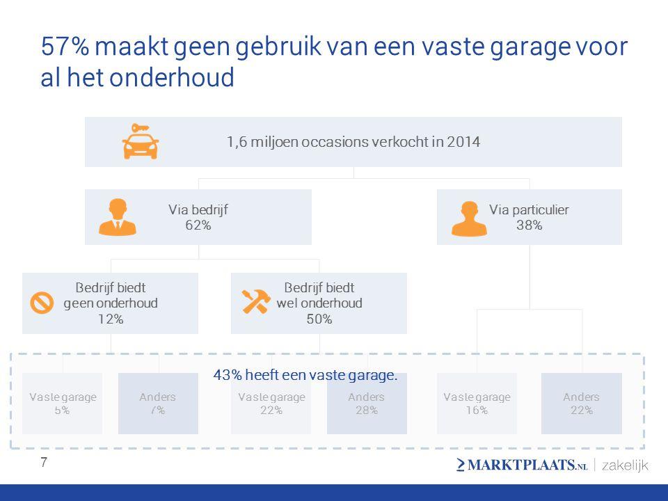 57% maakt geen gebruik van een vaste garage voor al het onderhoud 7 1,6 miljoen occasions verkocht in 2014 Via bedrijf 62% Via particulier 38% Bedrijf