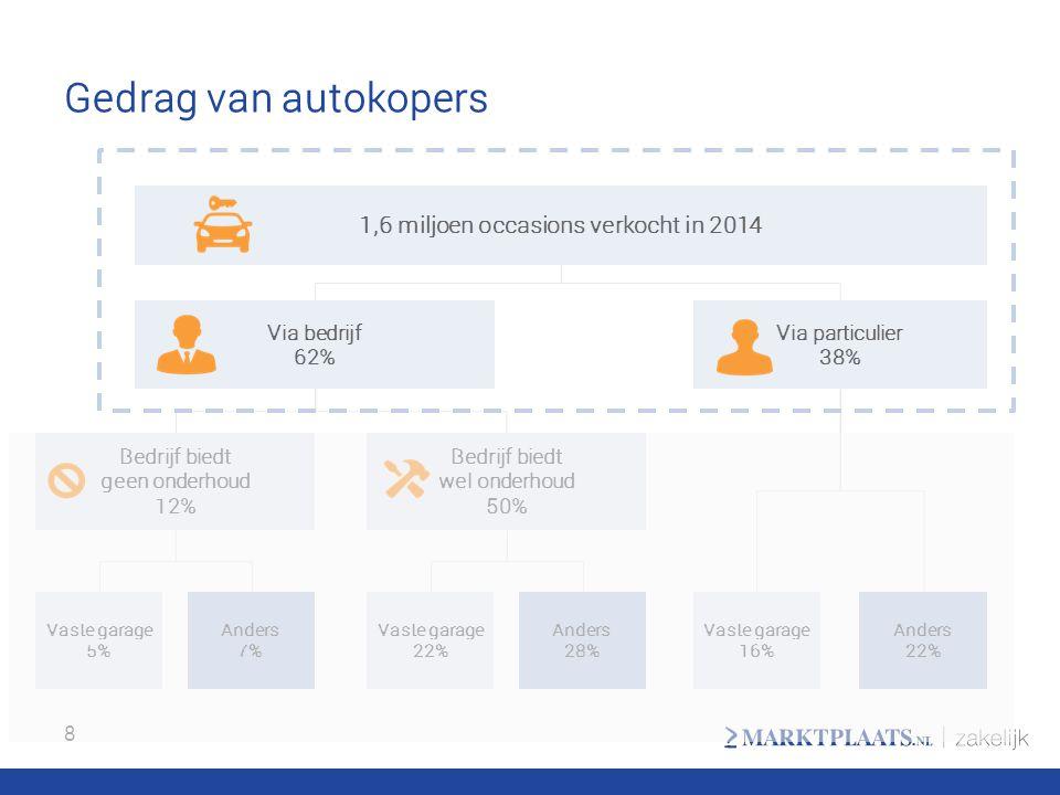 Gedrag van autokopers 8 1,6 miljoen occasions verkocht in 2014 Via bedrijf 62% Via particulier 38% Bedrijf biedt geen onderhoud 12% Bedrijf biedt wel