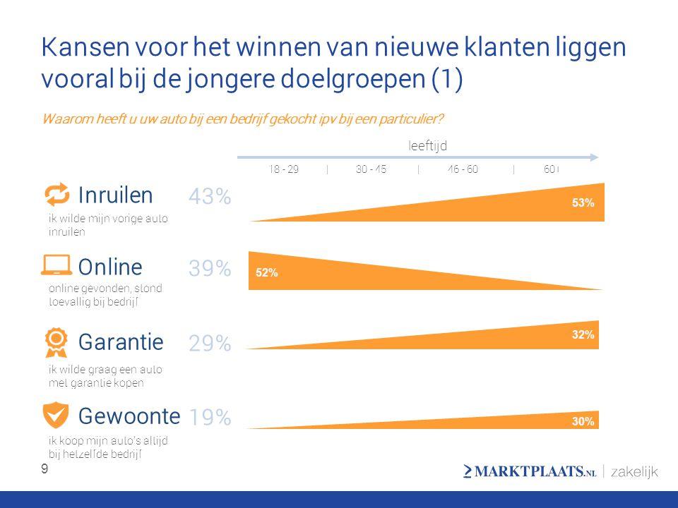Kansen voor het winnen van nieuwe klanten liggen vooral bij de jongere doelgroepen (1) 9 Inruilen Online Garantie Gewoonte 43% 39% 29% 19% 53% 52% 32%