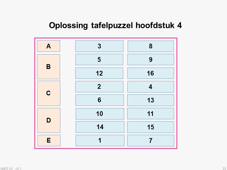 NdF2 h3 v0.123 Oplossing tafelpuzzel hoofdstuk 4 B 5 C D E 9 A 3 8 12 16 2 4 6 13 10 11 14 1 15 7
