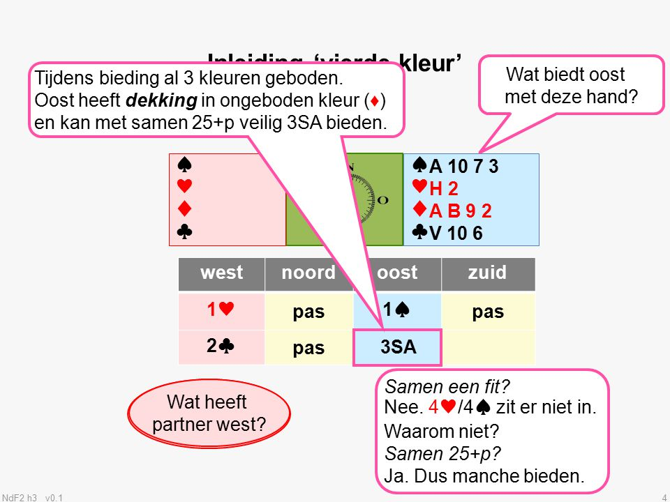 NdF2 h3 v0.115 Antwoorden op 'vierde kleur' 10+p 4+k♠ Wat heeft partner west.